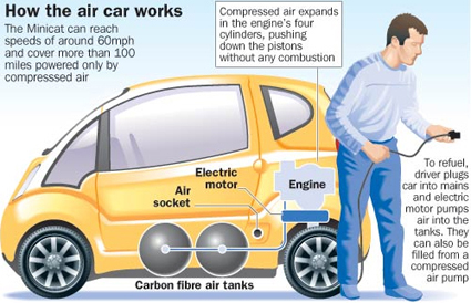 On Sale In 2011 Air Powered Car From Zero Pollution