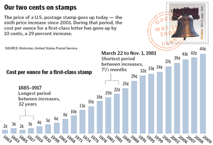 US Postage Stamp Prices Historical Data